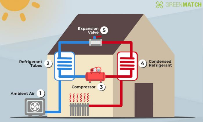 Heat Pumps - Energy Efficient and Cost Effective Heating & Cooling Solutions