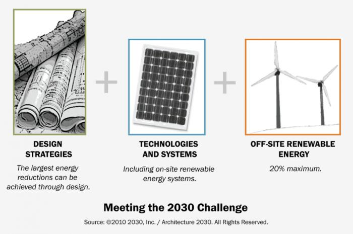 Green Building Service Provider - Architecture 2030 and the International Living Future Institute update their Net Zero Energy Goals