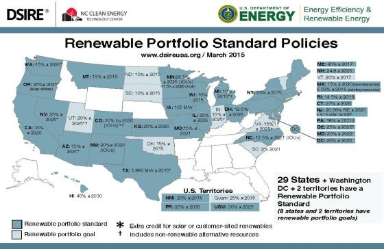 Support the Renewable Portfolio Standard (Sign on!) - 50% Clean Energy by 2030 and 100% by 2050 in Massachusetts