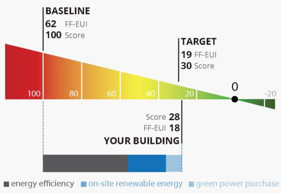 Architecture 2030 & Maalka Launch the Zero Tool: Free Online Application for calculating building's Fossil Fuel Energy Use Intensity