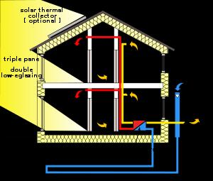What is a Passive House - An Introduction
